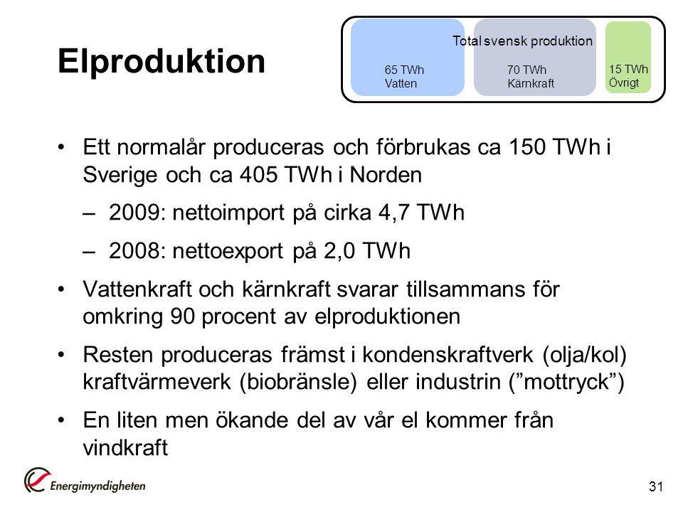 65 TWh Vatten 70 TWh Kärnkraft. 15 TWh Övrigt. Total svensk produktion. Elproduktion.