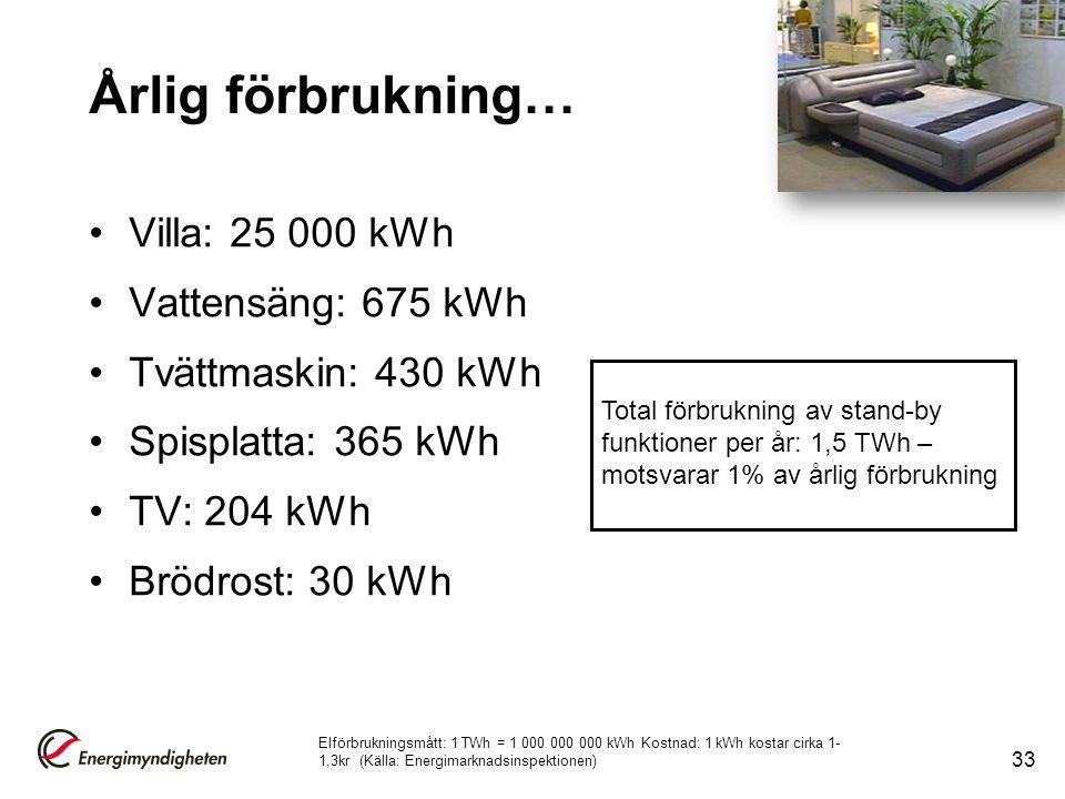 Årlig förbrukning… Villa: 25 000 kWh Vattensäng: 675 kWh