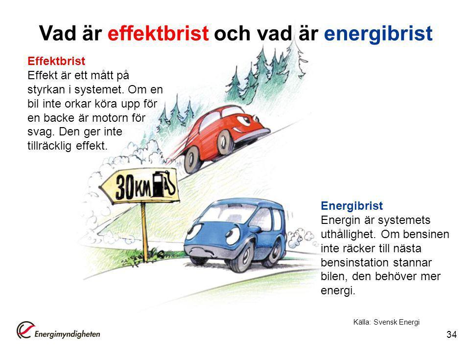 Vad är effektbrist och vad är energibrist