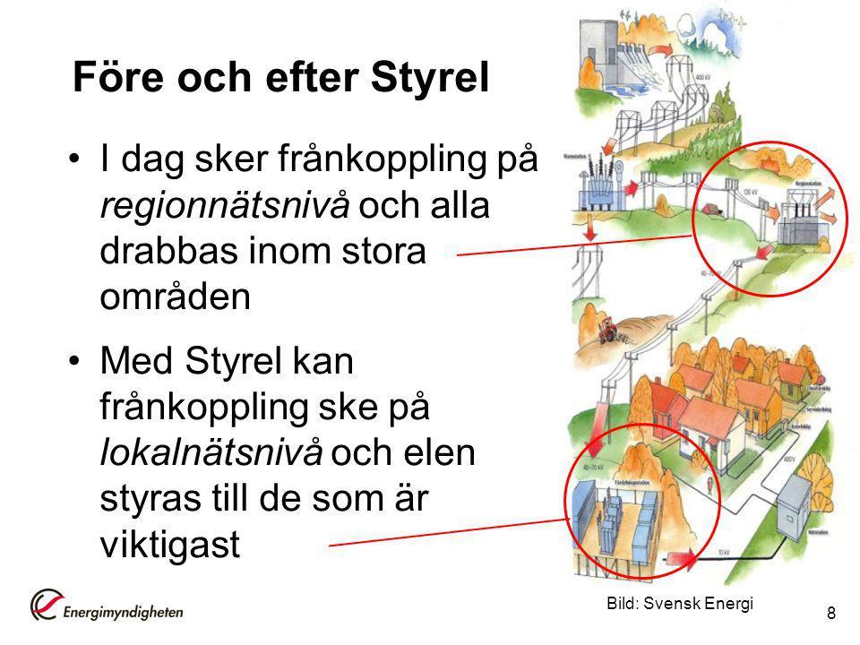Före och efter Styrel I dag sker frånkoppling på regionnätsnivå och alla drabbas inom stora områden.