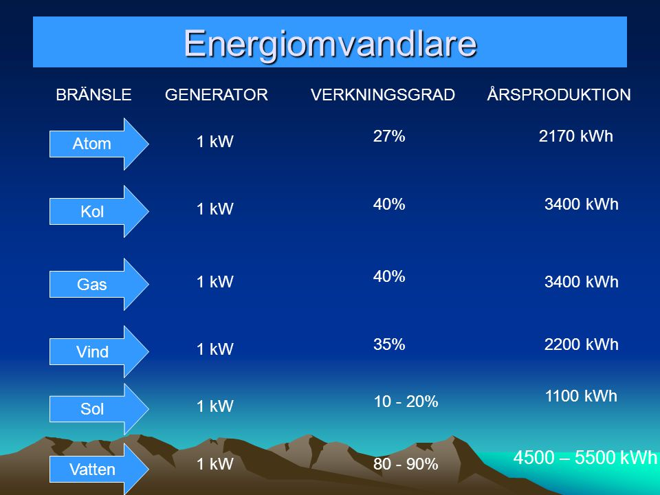 Energiomvandlare 4500 – 5500 kWh BRÄNSLE GENERATOR VERKNINGSGRAD