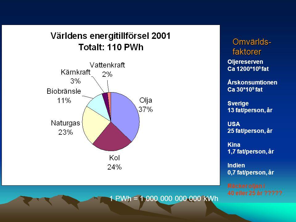 Omvärlds- faktorer 1 PWh = 1 000 000 000 000 kWh Oljereserven