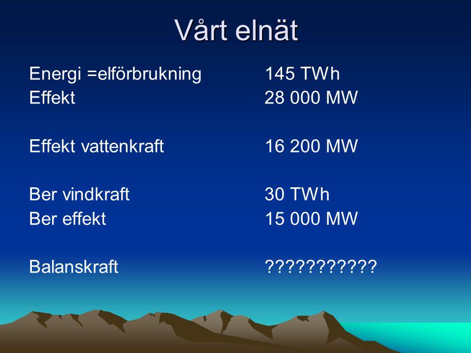 Vårt elnät Energi =elförbrukning 145 TWh Effekt 28 000 MW