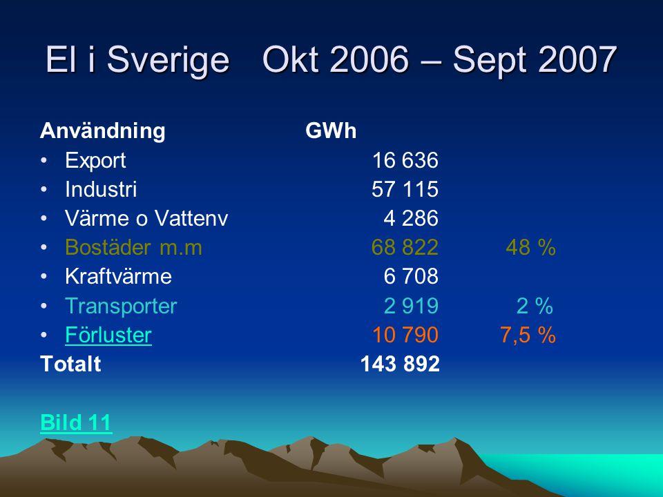 El i Sverige Okt 2006 – Sept 2007 Användning GWh Export 16 636