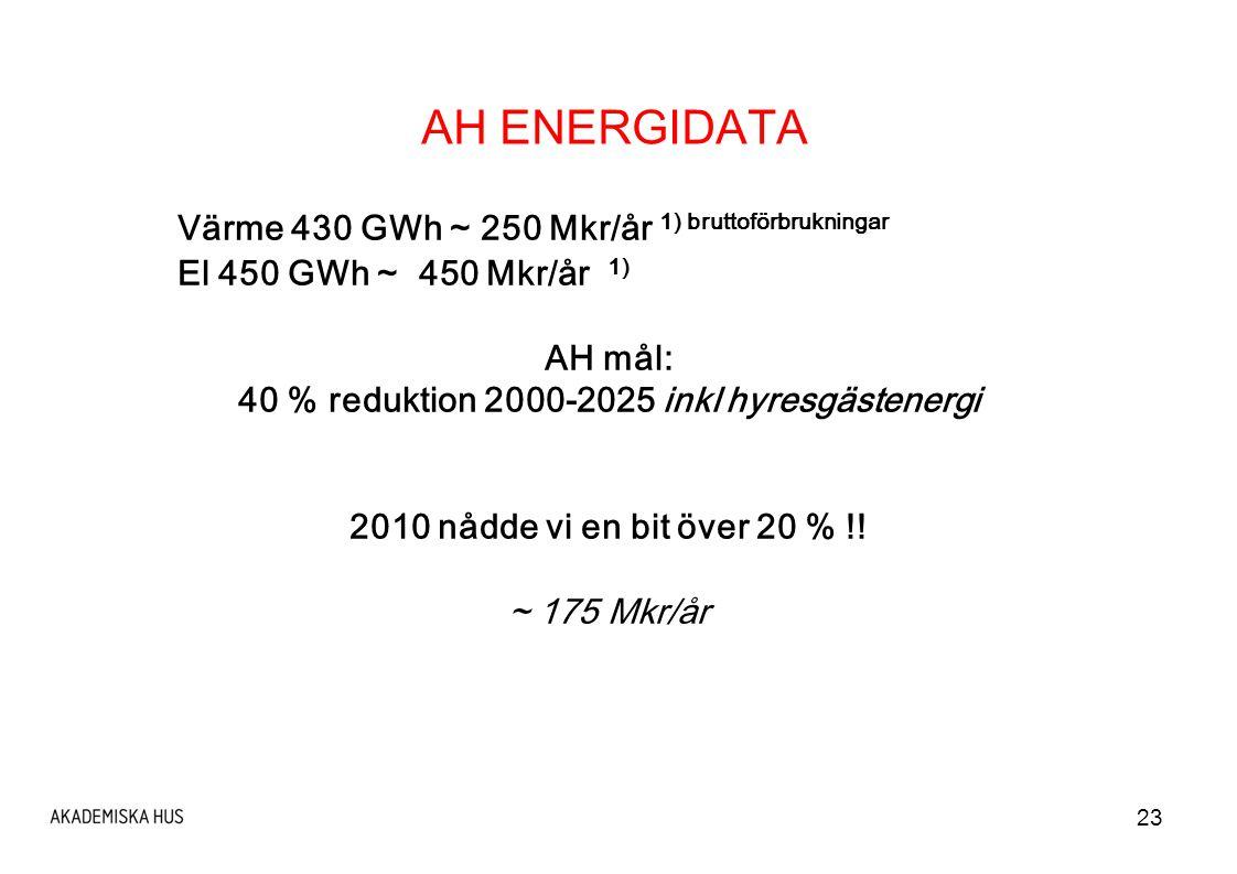 40 % reduktion 2000-2025 inkl hyresgästenergi