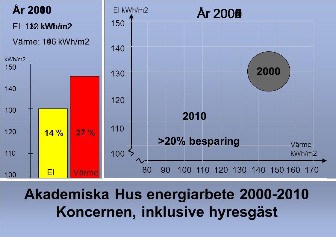 Akademiska Hus energiarbete 2000-2010 Koncernen, inklusive hyresgäst