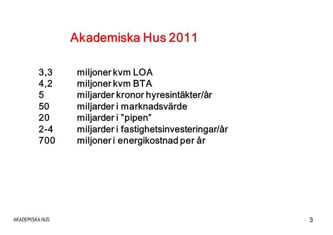 Akademiska Hus 2011 3,3 miljoner kvm LOA 4,2 miljoner kvm BTA