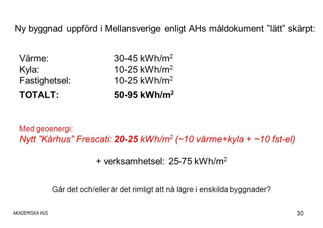 Nytt Kårhus Frescati: 20-25 kWh/m2 (~10 värme+kyla + ~10 fst-el)