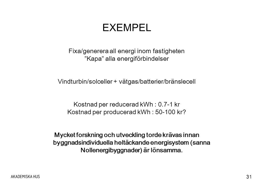 EXEMPEL Fixa/generera all energi inom fastigheten
