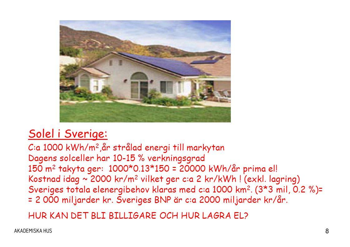 Solel i Sverige: C:a 1000 kWh/m2,år strålad energi till markytan