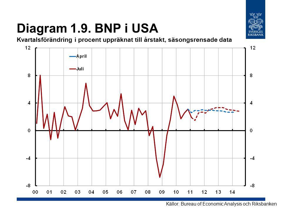 Diagram 1.9. BNP i USA Kvartalsförändring i procent uppräknat till årstakt, säsongsrensade data