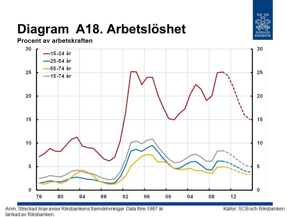 Diagram A18. Arbetslöshet Procent av arbetskraften