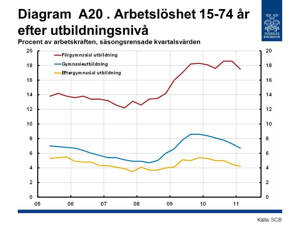 Diagram A20 . Arbetslöshet 15-74 år efter utbildningsnivå Procent av arbetskraften, säsongsrensade kvartalsvärden