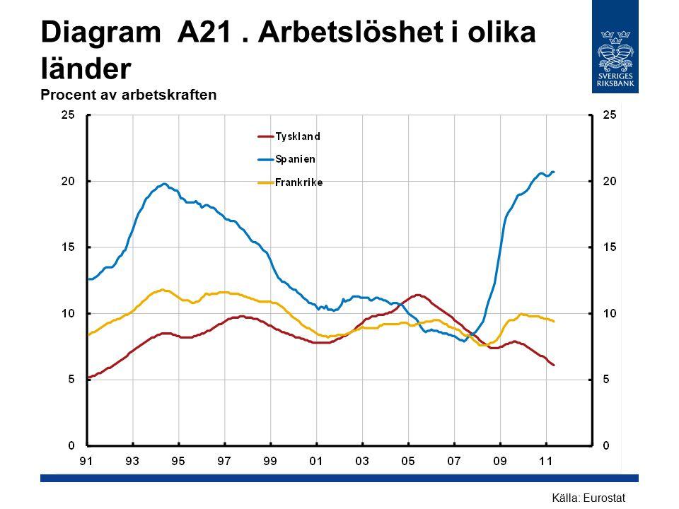 Diagram A21 . Arbetslöshet i olika länder Procent av arbetskraften