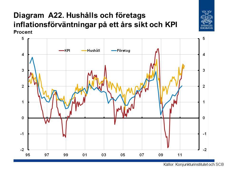 Diagram A22. Hushålls och företags inflationsförväntningar på ett års sikt och KPI Procent