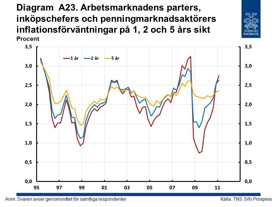 Diagram A23. Arbetsmarknadens parters, inköpschefers och penningmarknadsaktörers inflationsförväntningar på 1, 2 och 5 års sikt Procent