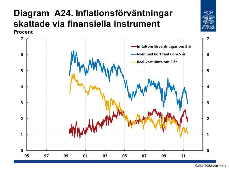 Diagram A24. Inflationsförväntningar skattade via finansiella instrument Procent