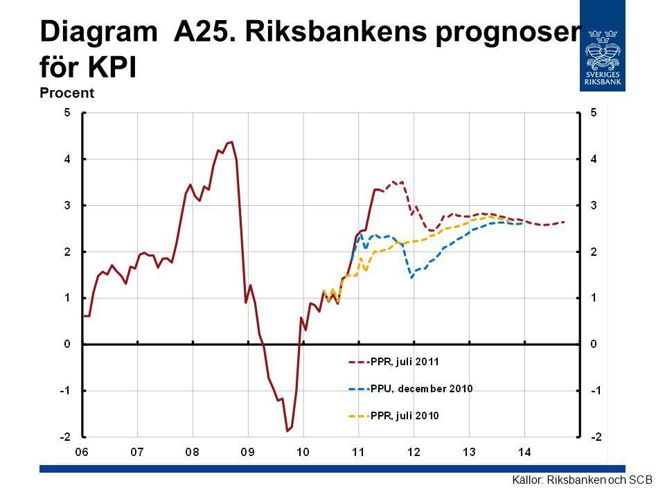 Diagram A25. Riksbankens prognoser för KPI Procent