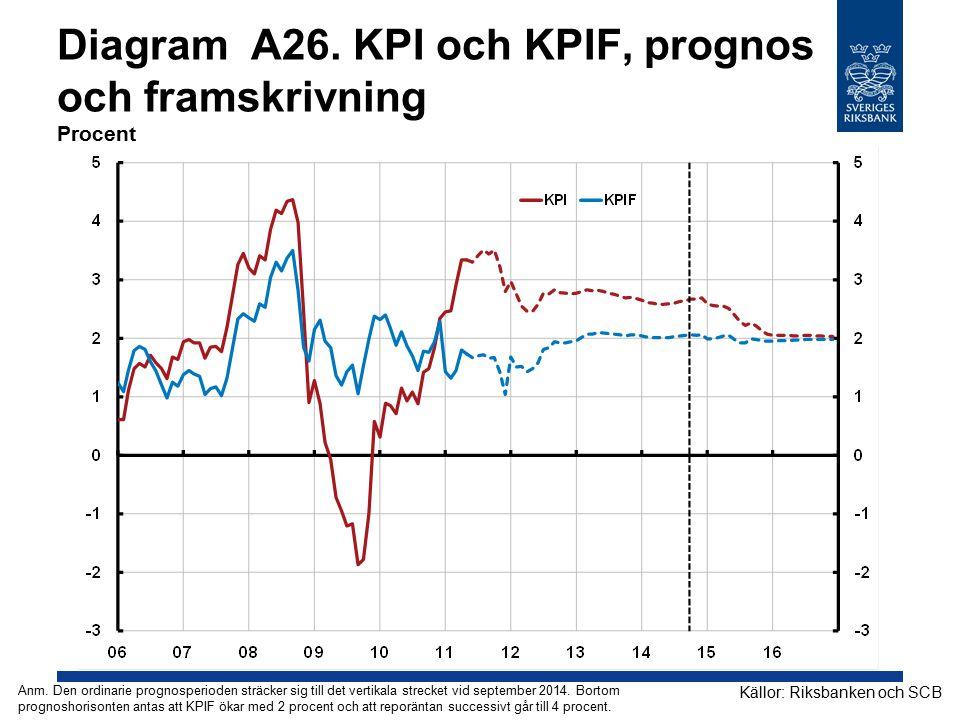 Diagram A26. KPI och KPIF, prognos och framskrivning Procent