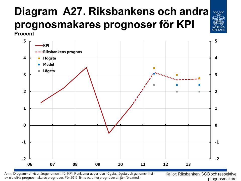 Diagram A27. Riksbankens och andra prognosmakares prognoser för KPI Procent