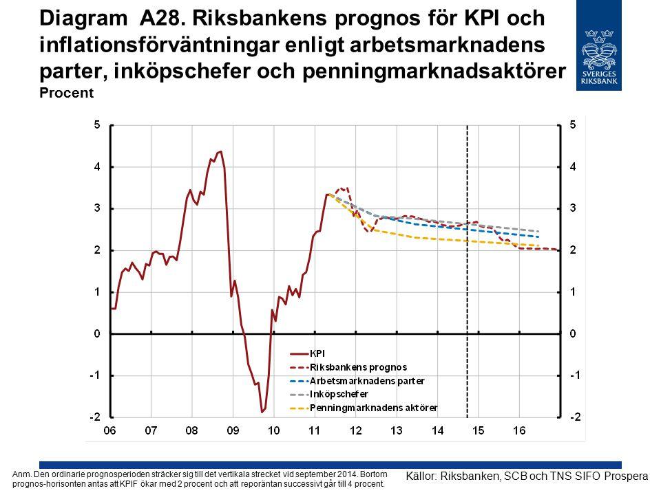 Diagram A28. Riksbankens prognos för KPI och inflationsförväntningar enligt arbetsmarknadens parter, inköpschefer och penningmarknadsaktörer Procent