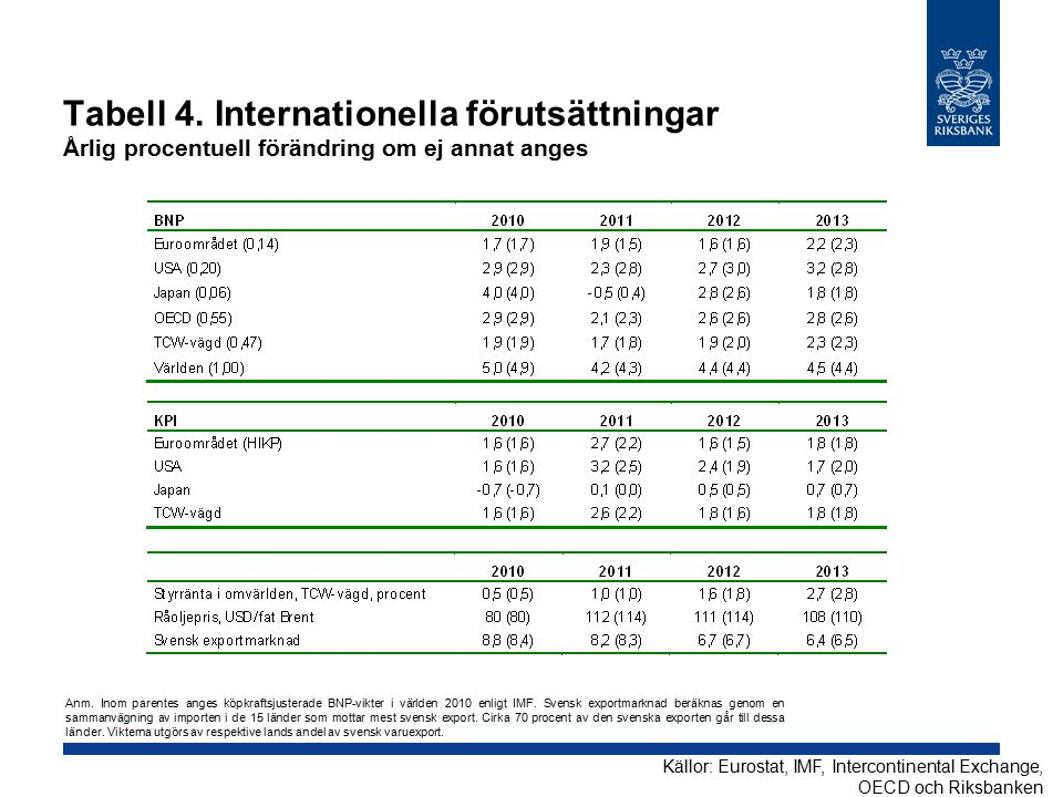 Tabell 4. Internationella förutsättningar Årlig procentuell förändring om ej annat anges