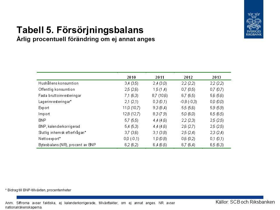 Tabell 5. Försörjningsbalans Årlig procentuell förändring om ej annat anges