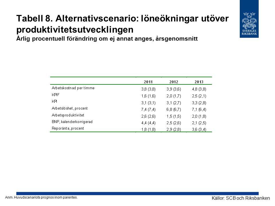 Tabell 8. Alternativscenario: löneökningar utöver produktivitetsutvecklingen Årlig procentuell förändring om ej annat anges, årsgenomsnitt