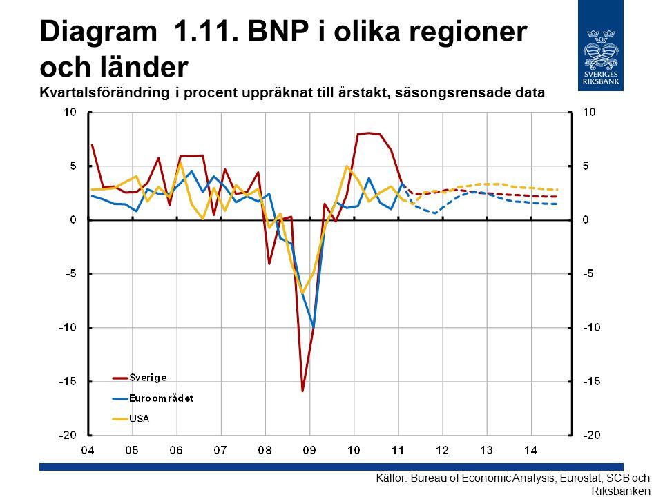 Diagram 1.11. BNP i olika regioner och länder Kvartalsförändring i procent uppräknat till årstakt, säsongsrensade data