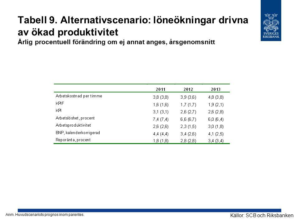 Tabell 9. Alternativscenario: löneökningar drivna av ökad produktivitet Årlig procentuell förändring om ej annat anges, årsgenomsnitt