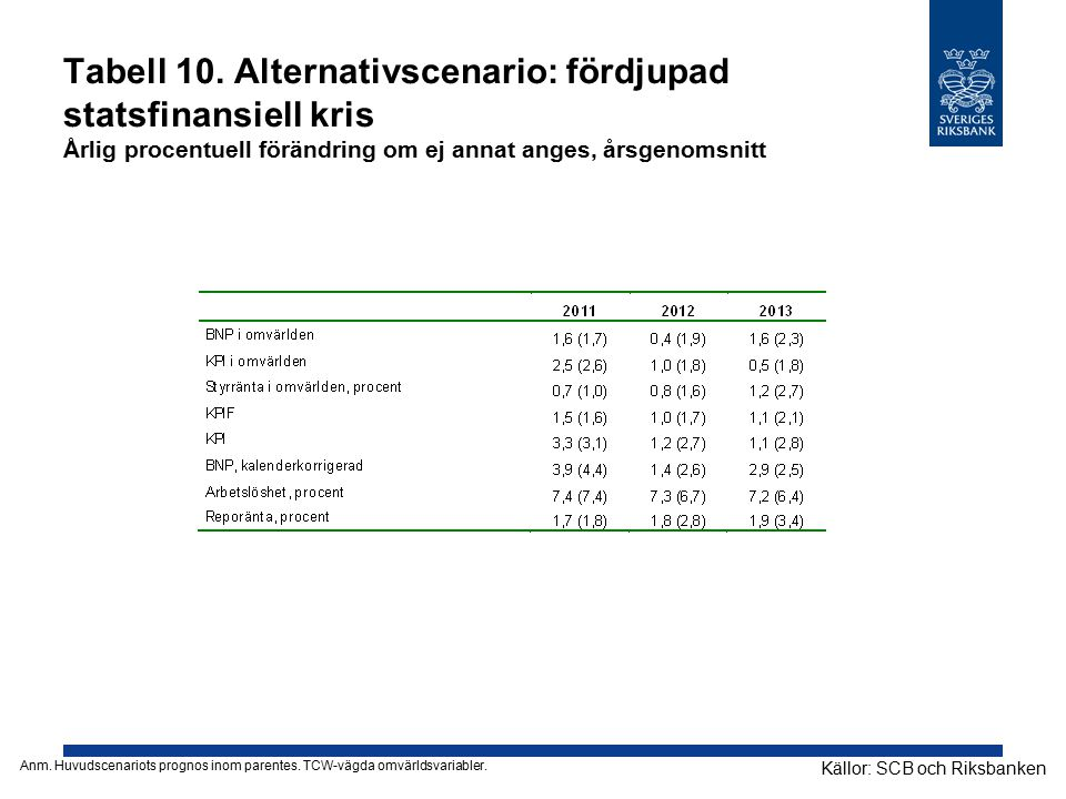 Tabell 10. Alternativscenario: fördjupad statsfinansiell kris Årlig procentuell förändring om ej annat anges, årsgenomsnitt