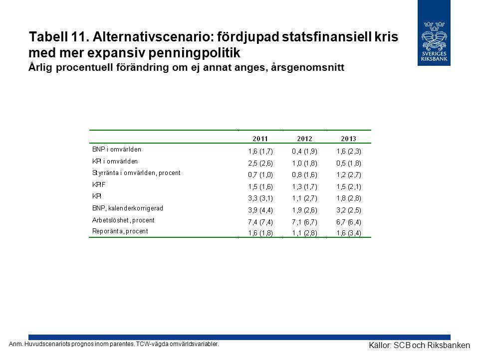 Tabell 11. Alternativscenario: fördjupad statsfinansiell kris med mer expansiv penningpolitik Årlig procentuell förändring om ej annat anges, årsgenomsnitt