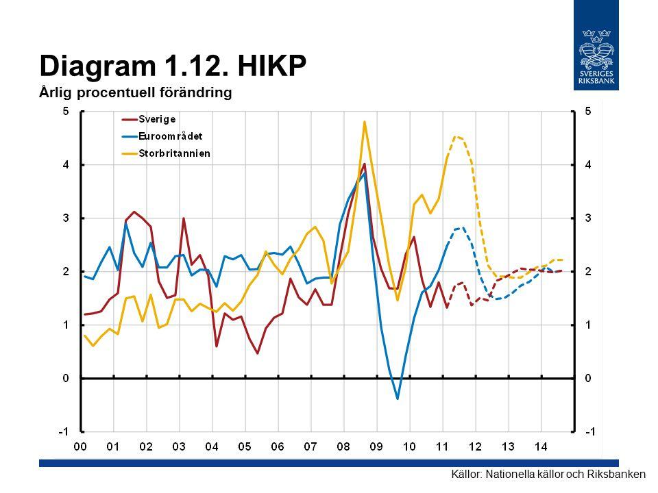 Diagram 1.12. HIKP Årlig procentuell förändring