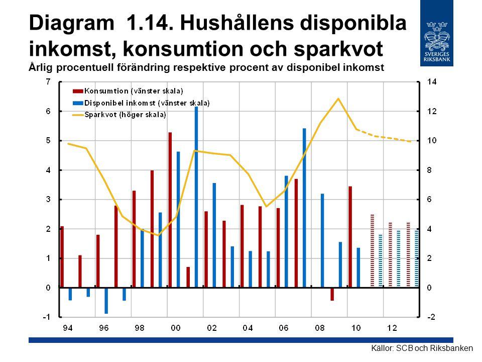 Diagram 1.14. Hushållens disponibla inkomst, konsumtion och sparkvot Årlig procentuell förändring respektive procent av disponibel inkomst
