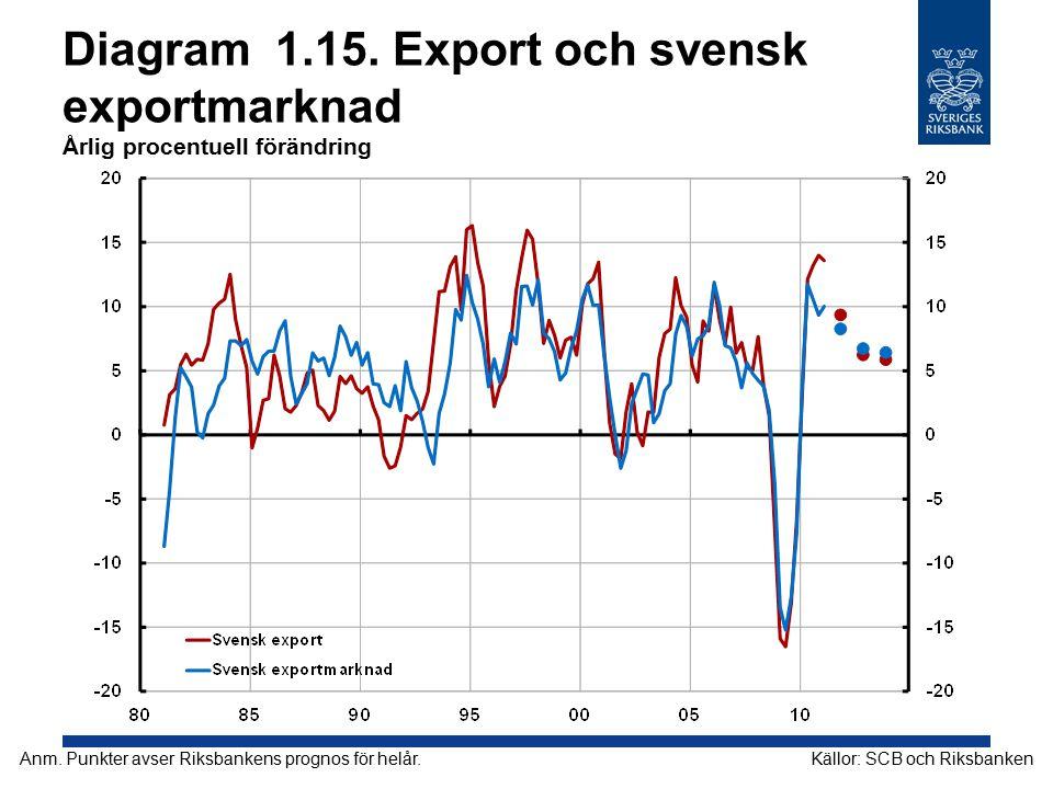 Diagram 1.15. Export och svensk exportmarknad Årlig procentuell förändring
