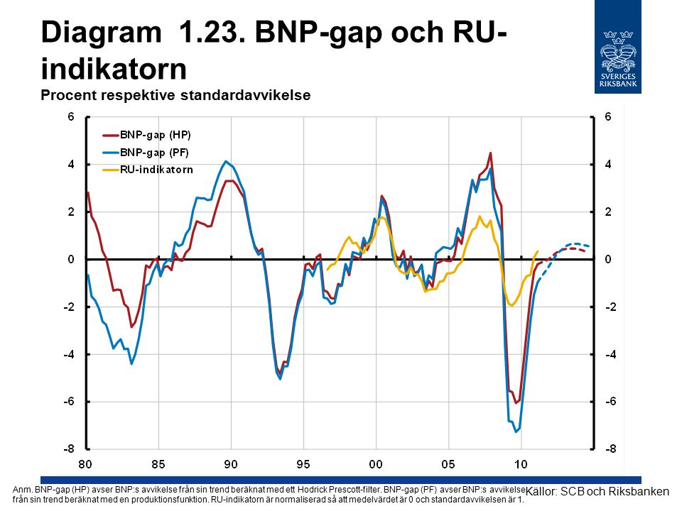 Diagram 1.23. BNP-gap och RU-indikatorn Procent respektive standardavvikelse