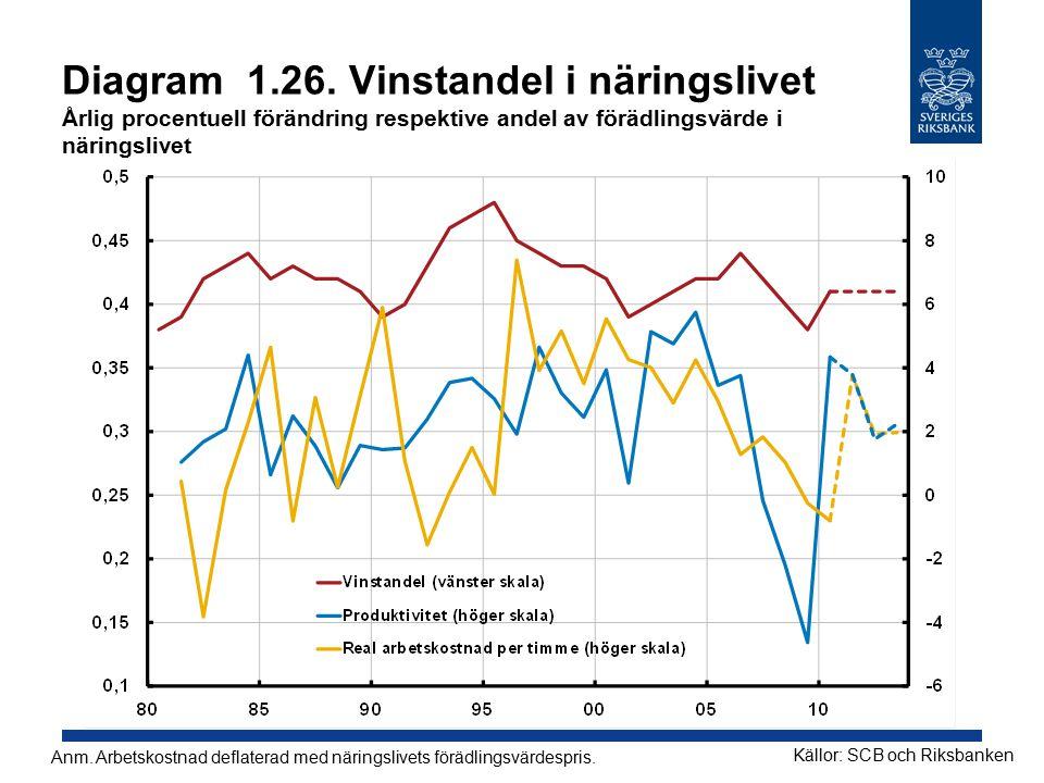 Diagram 1.26. Vinstandel i näringslivet Årlig procentuell förändring respektive andel av förädlingsvärde i näringslivet