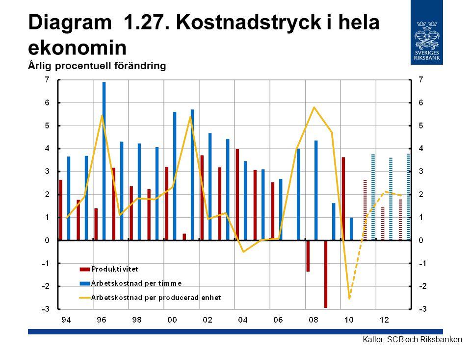 Diagram 1.27. Kostnadstryck i hela ekonomin Årlig procentuell förändring