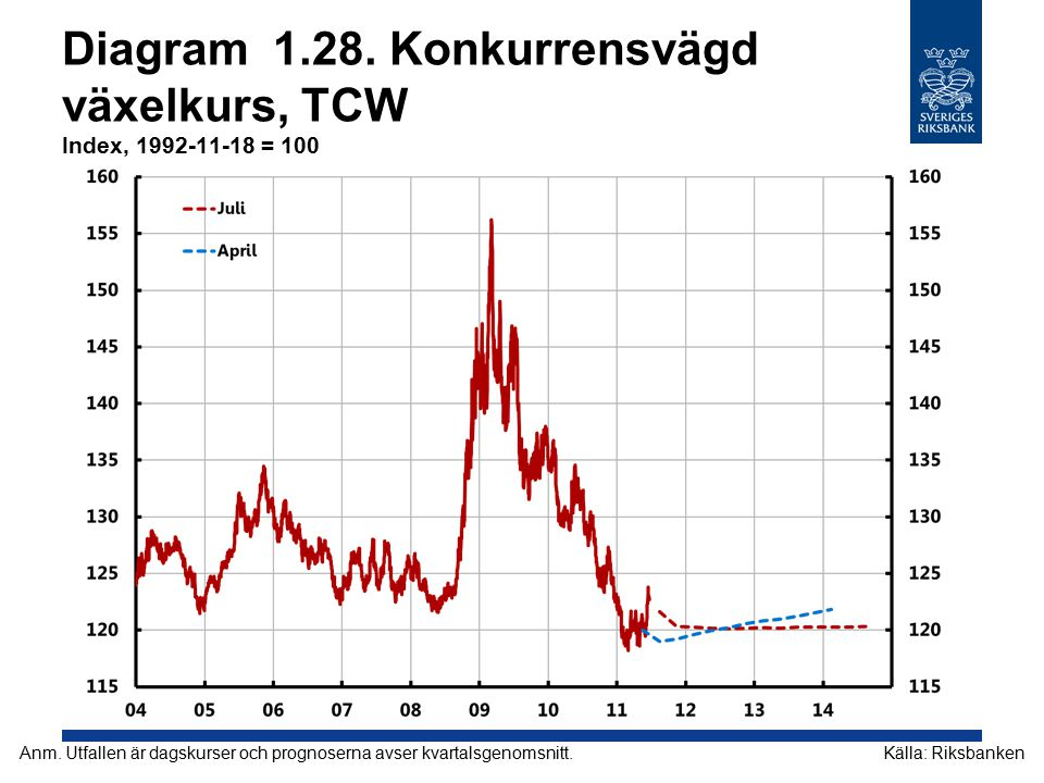 Diagram 1.28. Konkurrensvägd växelkurs, TCW Index, 1992-11-18 = 100