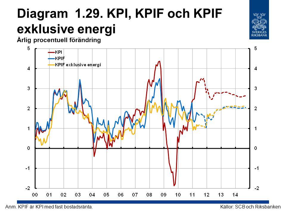 Diagram 1.29. KPI, KPIF och KPIF exklusive energi Årlig procentuell förändring