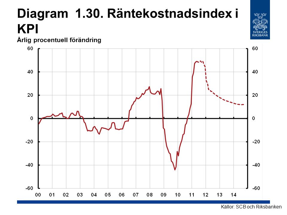 Diagram 1.30. Räntekostnadsindex i KPI Årlig procentuell förändring