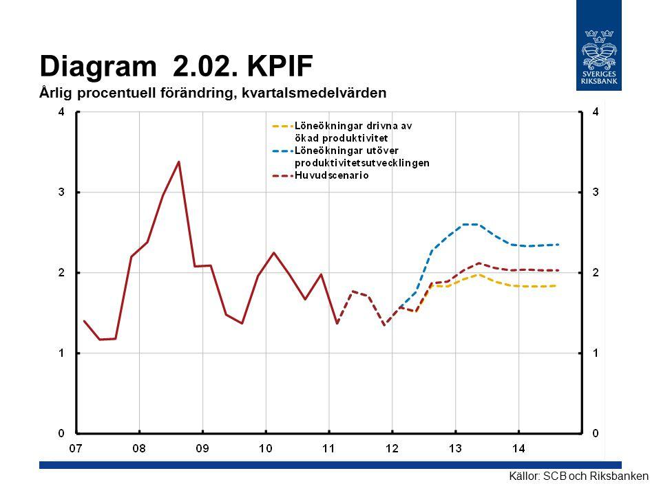 Diagram 2.02. KPIF Årlig procentuell förändring, kvartalsmedelvärden