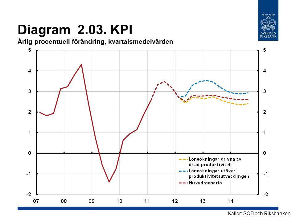 Diagram 2.03. KPI Årlig procentuell förändring, kvartalsmedelvärden
