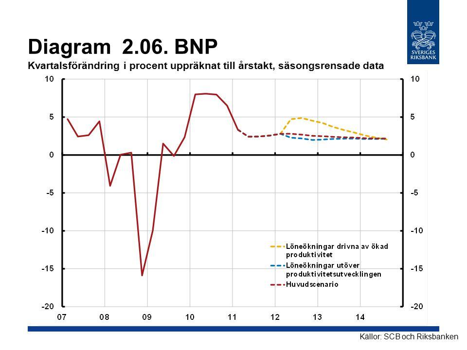 Diagram 2.06. BNP Kvartalsförändring i procent uppräknat till årstakt, säsongsrensade data