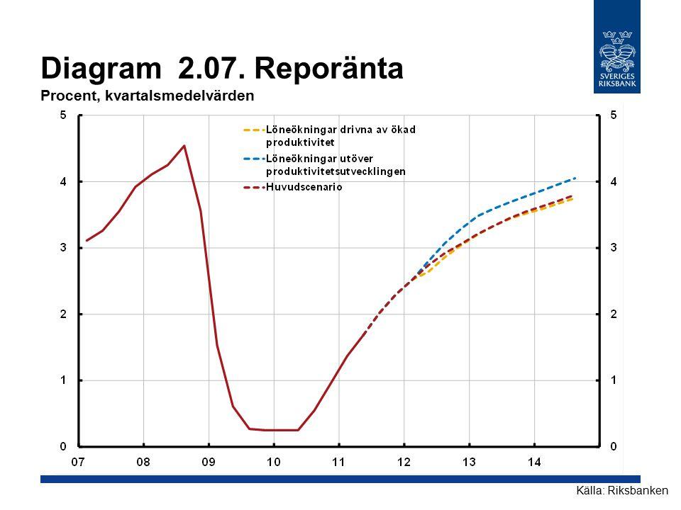 Diagram 2.07. Reporänta Procent, kvartalsmedelvärden