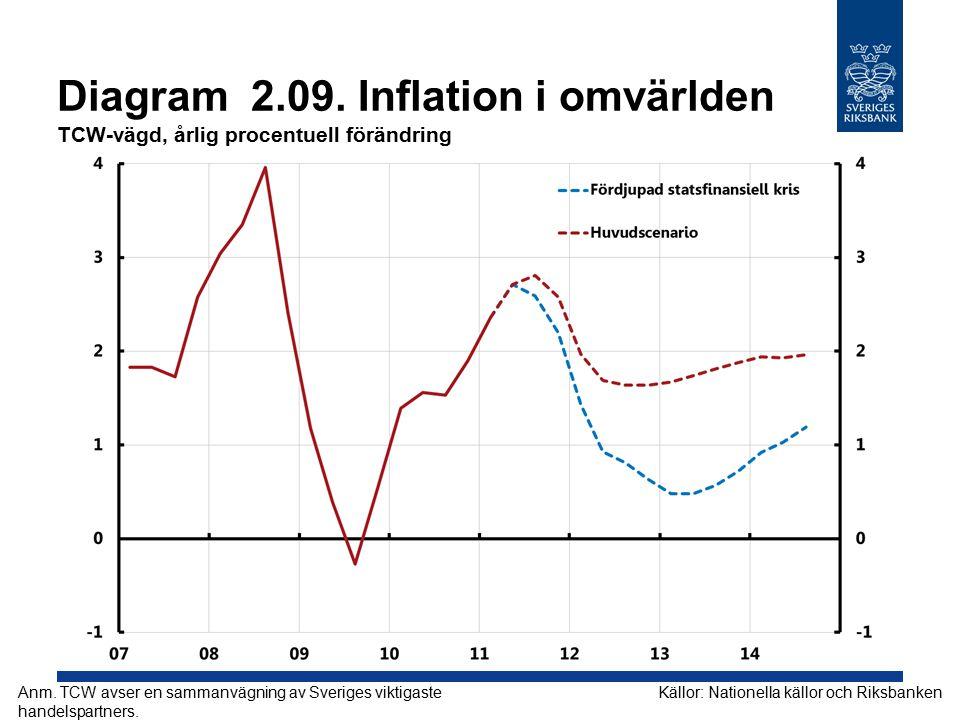 Diagram 2.09. Inflation i omvärlden TCW-vägd, årlig procentuell förändring