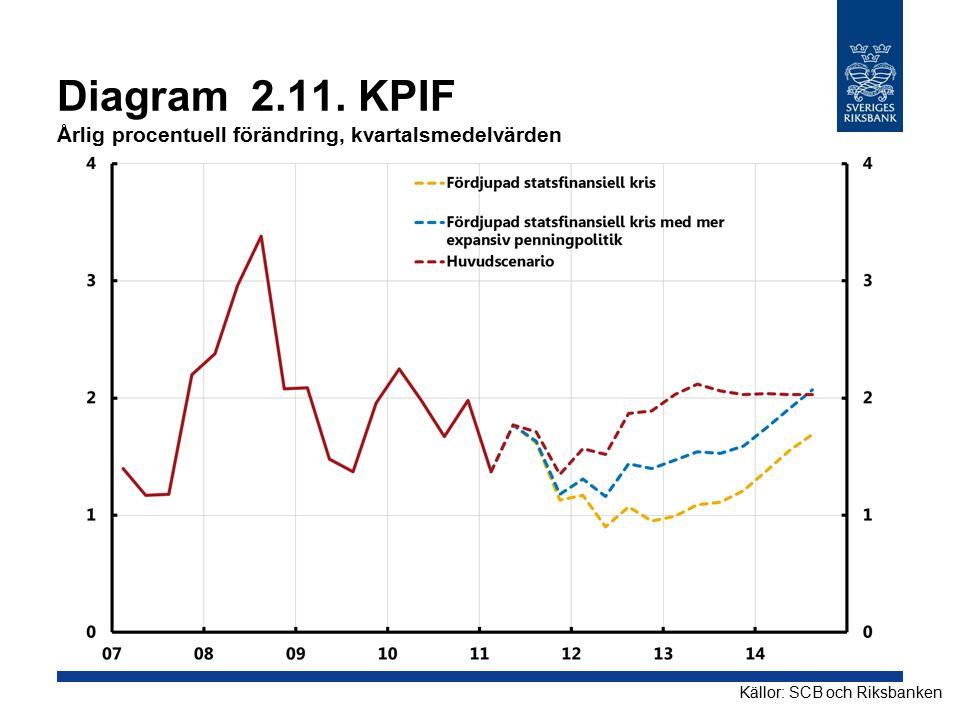 Diagram 2.11. KPIF Årlig procentuell förändring, kvartalsmedelvärden