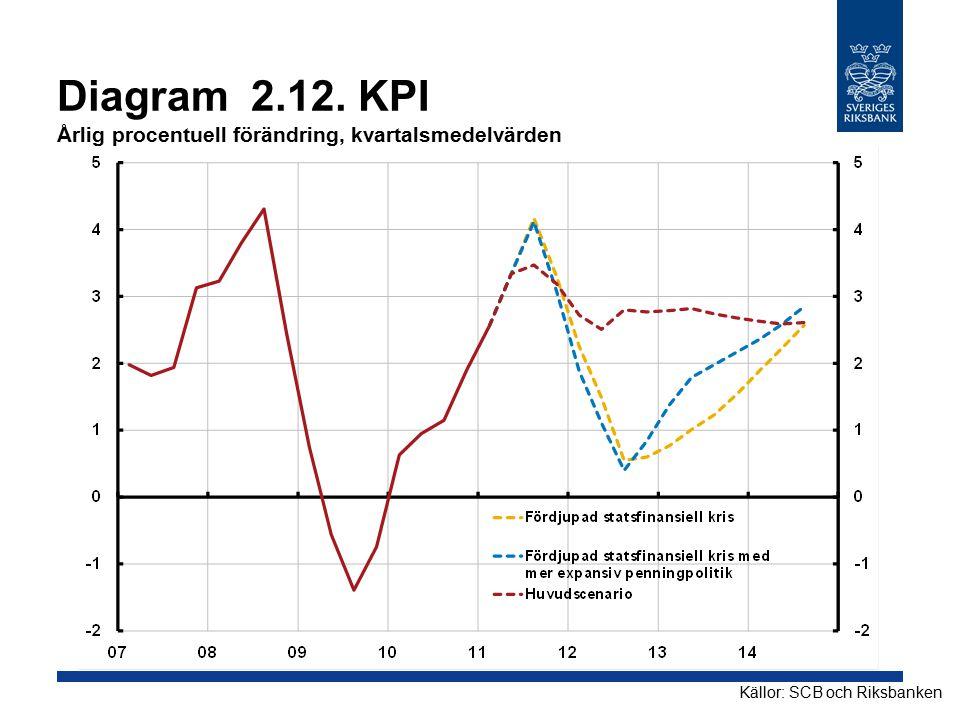 Diagram 2.12. KPI Årlig procentuell förändring, kvartalsmedelvärden