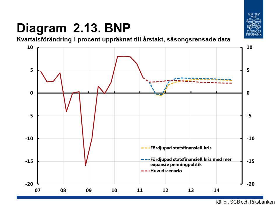 Diagram 2.13. BNP Kvartalsförändring i procent uppräknat till årstakt, säsongsrensade data