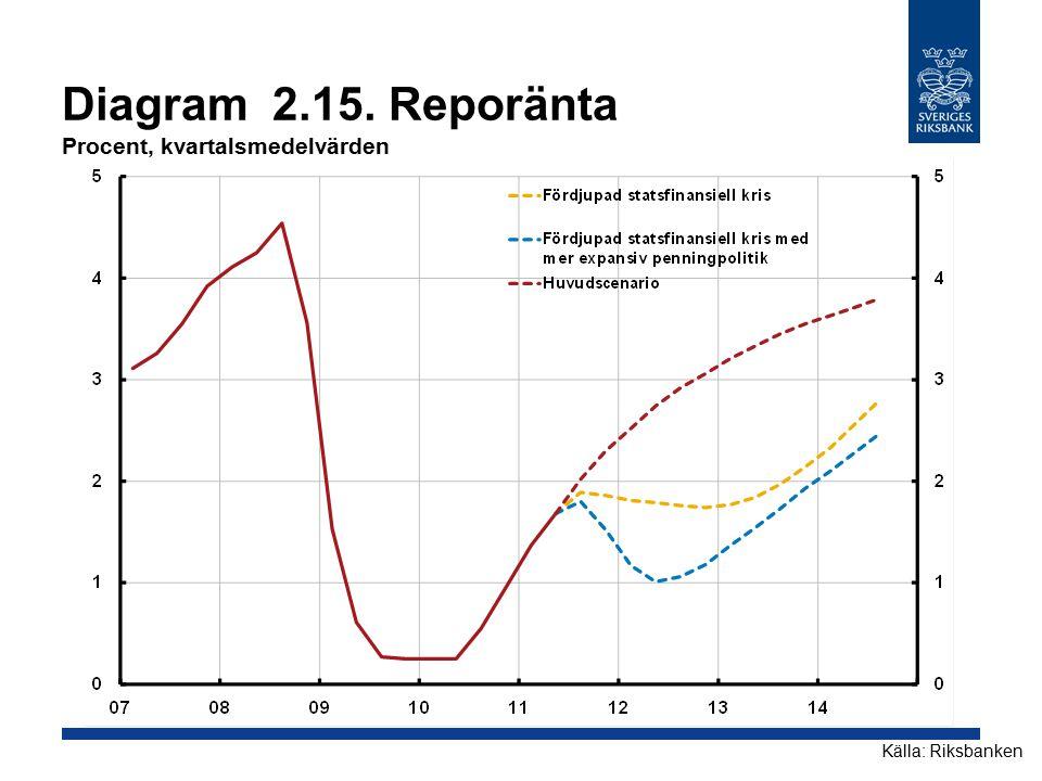 Diagram 2.15. Reporänta Procent, kvartalsmedelvärden